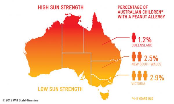 australia peanut allergy