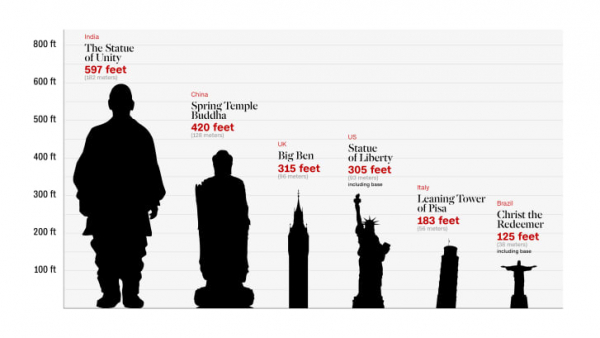http 2f2fcdn cnn com2fcnnnext2fdam2fassets2f181031171751 statue of unity graphic