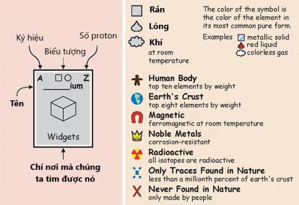 Xem việc học Hóa là cơn ác mộng, đó là vì bạn chưa biết đến phát minh thú vị này