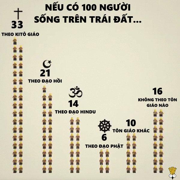 Sẽ ra sao nếu chỉ có 100 người sinh sống trên Trái Đất?