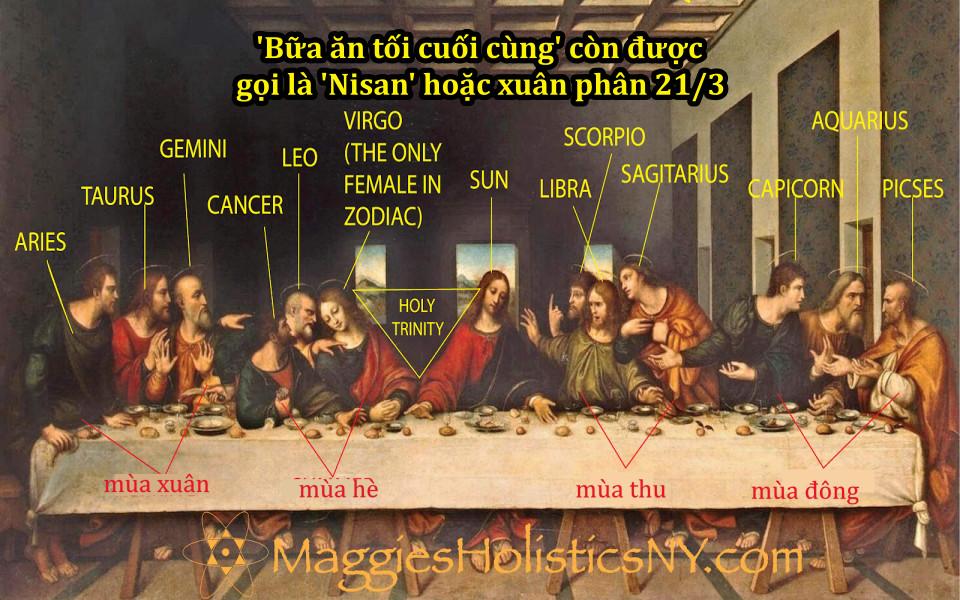 Có phải bức vẽ 'Bữa Ăn Cuối Cùng' của Leonardo da Vinci tượng trưng cho Mặt trời và 12 cung hoàng đạo?