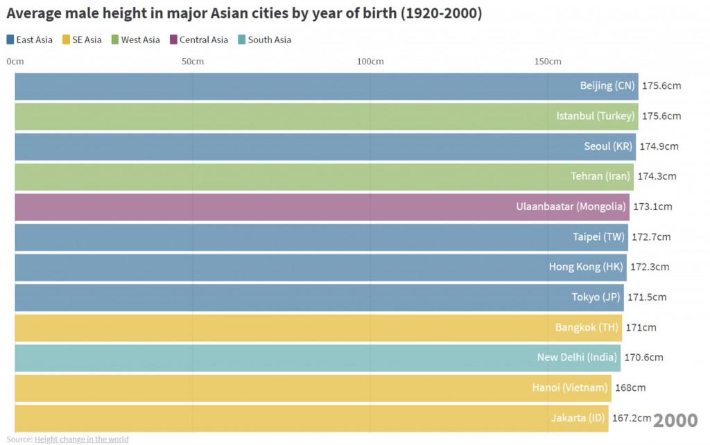 Trong khi dân châu Á ngày một cao lên, dân Việt Nam vẫn 'giữ nguyên thứ hạng'