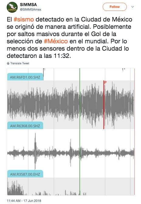 Giành chiến thắng trước Đức, cổ động viên Mexico ăn mừng đến mức gây ra... động đất