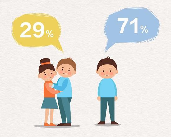 Những bí mật thú vị từ bảng khảo sát tình hình yêu đương của sinh viên Trung Quốc