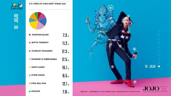 Các fan của 'JoJo Bizarre's Adventure' cùng làm khảo sát để 'biến' JoJosapiens thành người thật