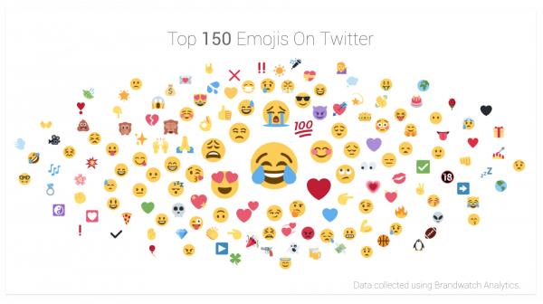 Ngày nào cũng dùng emoji nhưng còn nhiều điều bạn chưa biết về chúng