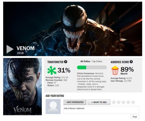 Bị giới phê bình ghẻ lạnh, 'Venom' vẫn nhận được sự ủng hộ từ người hâm mộ