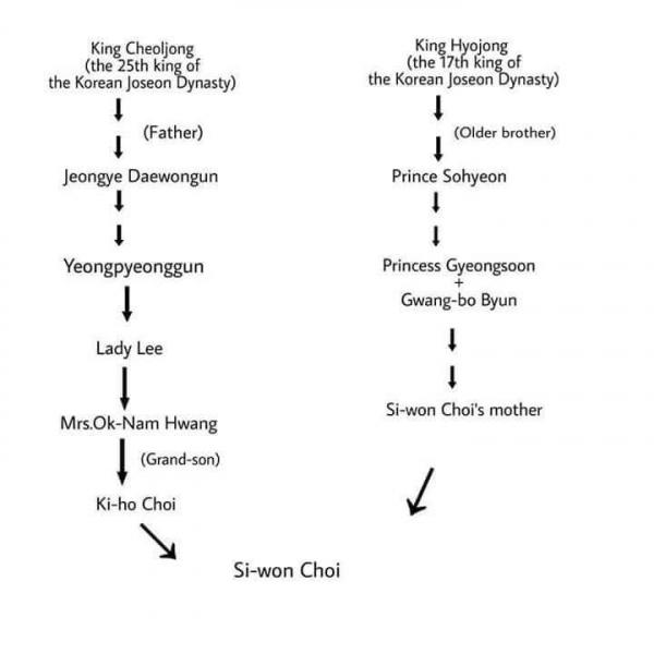 Em gái ruột tiết lộ gia phả, chứng minh gia đình Choi Si Won đều là con cháu Hoàng tộc