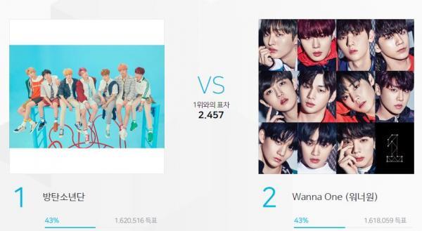 Giải thưởng 'MGA 2018': Cuộc chiến fandom BTS -  Wanna One gay cấn đến 20 phút cuối cùng