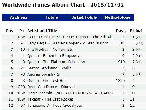 Sau 24 giờ, MV mới của EXO nuốt gọn 'top trending' thế giới và loạt kỷ lục choáng ngợp