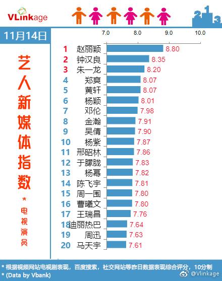 'Thời Gian Tươi Đẹp' của Triệu Lệ Dĩnh lập nhiều kỷ lục ấn tượng, Hồ Ca và Lưu Thi Thi lên tiếng ủng hộ