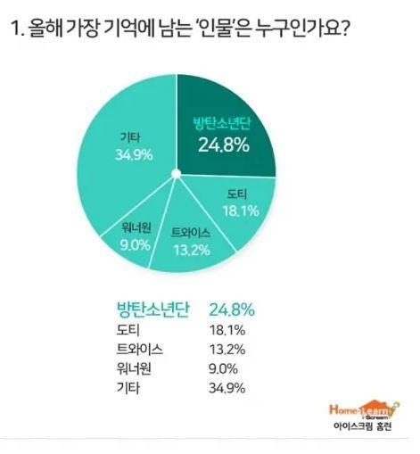 Học sinh tiểu học Hàn Quốc bình chọn xu hướng hot nhất 2018: Love Scenario và Slime hạng 1