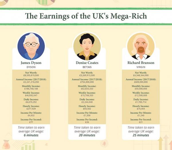 Mất bao nhiêu GIÂY để các tỷ phú hàng đầu thế giới kiếm được số tiền ngang lương cả năm của bạn?