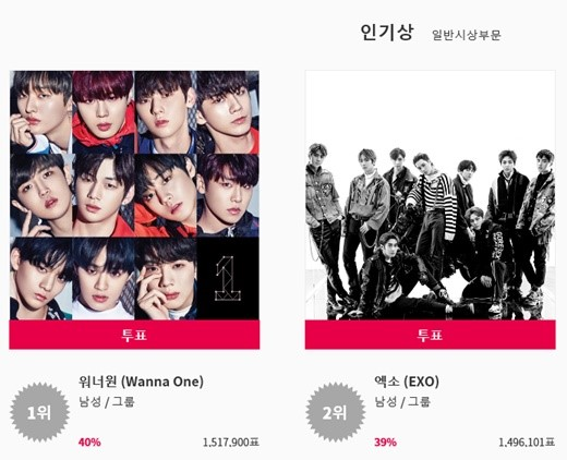 Fan phẫn nộ vì lễ trao giải 'uy tín nhất Hàn Quốc' KPMA chia giải của Wanna One cho EXO