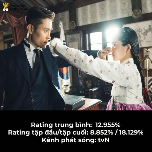 BXH 10 drama Hàn Quốc có rating cao nhất 2018: Mr Sunshine cũng phải nhường hạng 1 cho phim này