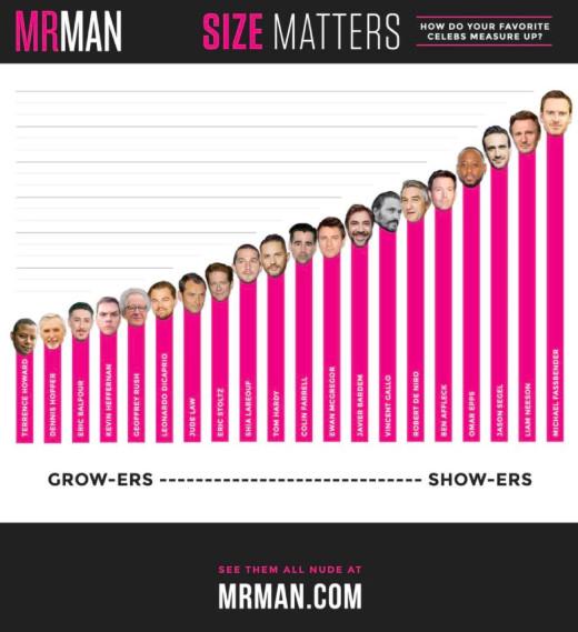 BXH kích thước 'cà tím' của 20 tài tử Hollywood dựa trên 8000 cảnh phim khỏa thân HD