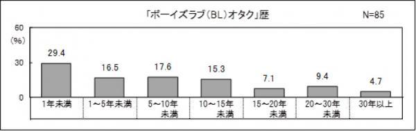 Cứ tưởng chỉ có người hâm mộ nữ, hóa ra đến 30% fan boy's love ở Nhật là nam giới