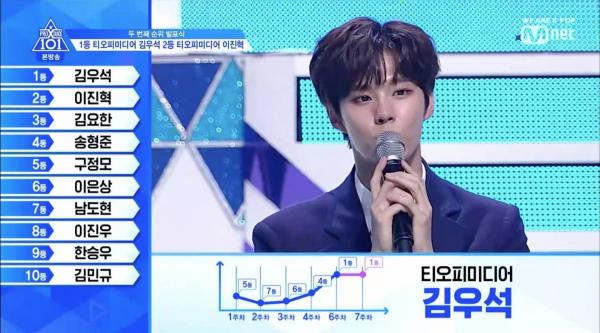 Produce X: Tin đồn quấy rối Somi đã hủy hoại và đẩy Kim Wooseok xuống đáy vực như thế nào?