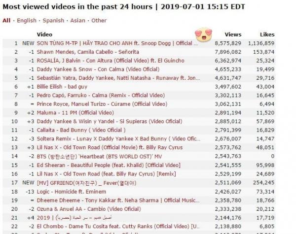 Sức mạnh vượt biên giới của Sơn Tùng M-TP: Lên Top Trending nhiều quốc gia, được truyền thông Mỹ, Úc để ý