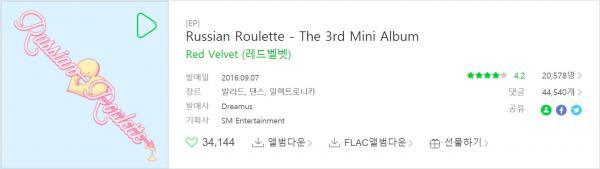 Liệu với K-Netizen, đâu là Album hay nhất của Red Velvet?