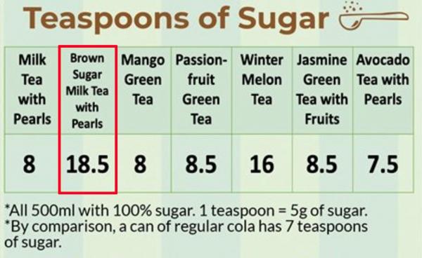 Khuyến cáo: Trà sữa trân châu đường nâu không tốt cho sức khoẻ nhất trong các loại trà sữa