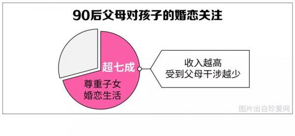 Nguyên nhân độc thân của thế hệ 9x Trung Quốc: Ảo tưởng vào tình yêu hoàn mỹ