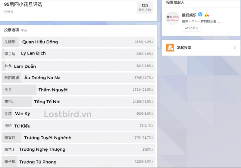 Bình chọn 'Tứ tiểu hoa đán sinh sau năm 95': Thẩm Nguyệt thắng vòng 1, dẫn đầu 11 ứng cử viên
