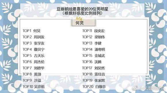 BXH sao nam bị Cnet ghét nhất: Tiết Chi Khiêm đầu bảng, Trương Nghệ Hưng - Chu Nhất Long bất ngờ có tên