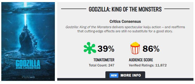 'Godzilla: King of the Monsters': Review từ khán giả chứng tỏ điểm của nhà phê bình không phải là tất cả